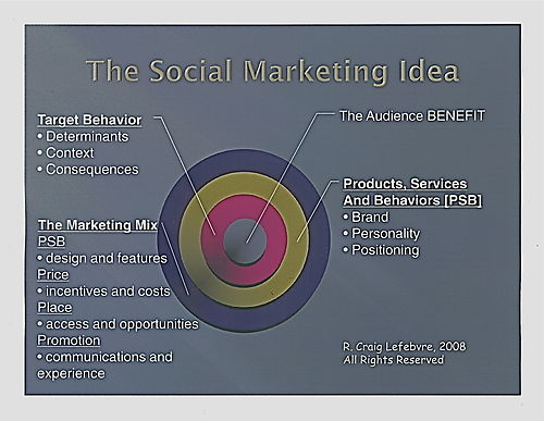 Social marketing idea