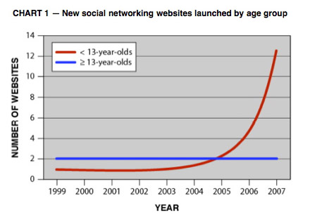 Sn_websites_by_year