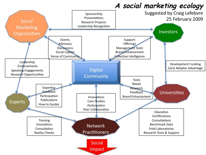 case of psi social marketing project This technical brief presents key learnings, best practices and experiences from implementing the expanded social marketing project in nigeria (esmpin) between april 2011 to august 2016.