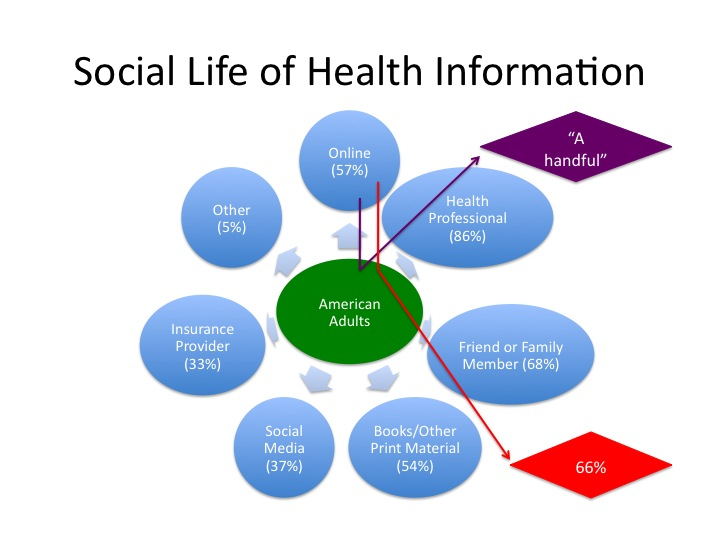 What this chart depicts are the percentage of Americans (note: not internet  users) that report using different sources for health information.