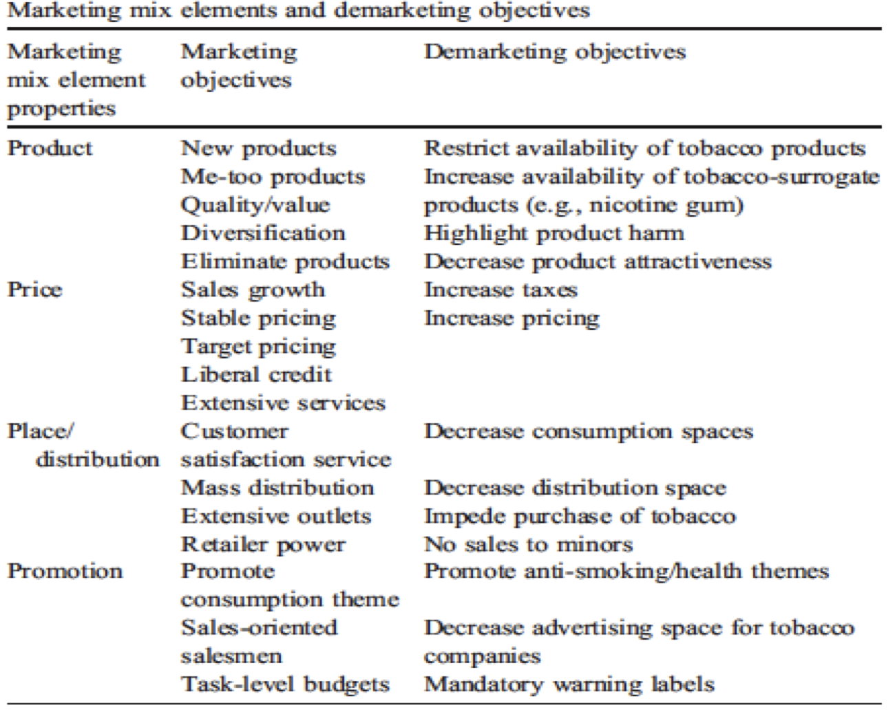 marketing mix 4p s for nike and reebok In all circumstances a product's quality should be consistent with other elements of the marketing mix philip kotler in his book principles of marketing devised a very interesting concept of benefit building with a product.