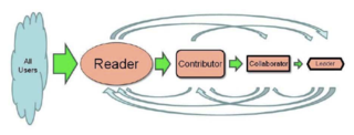 Reader-to-Leader framework