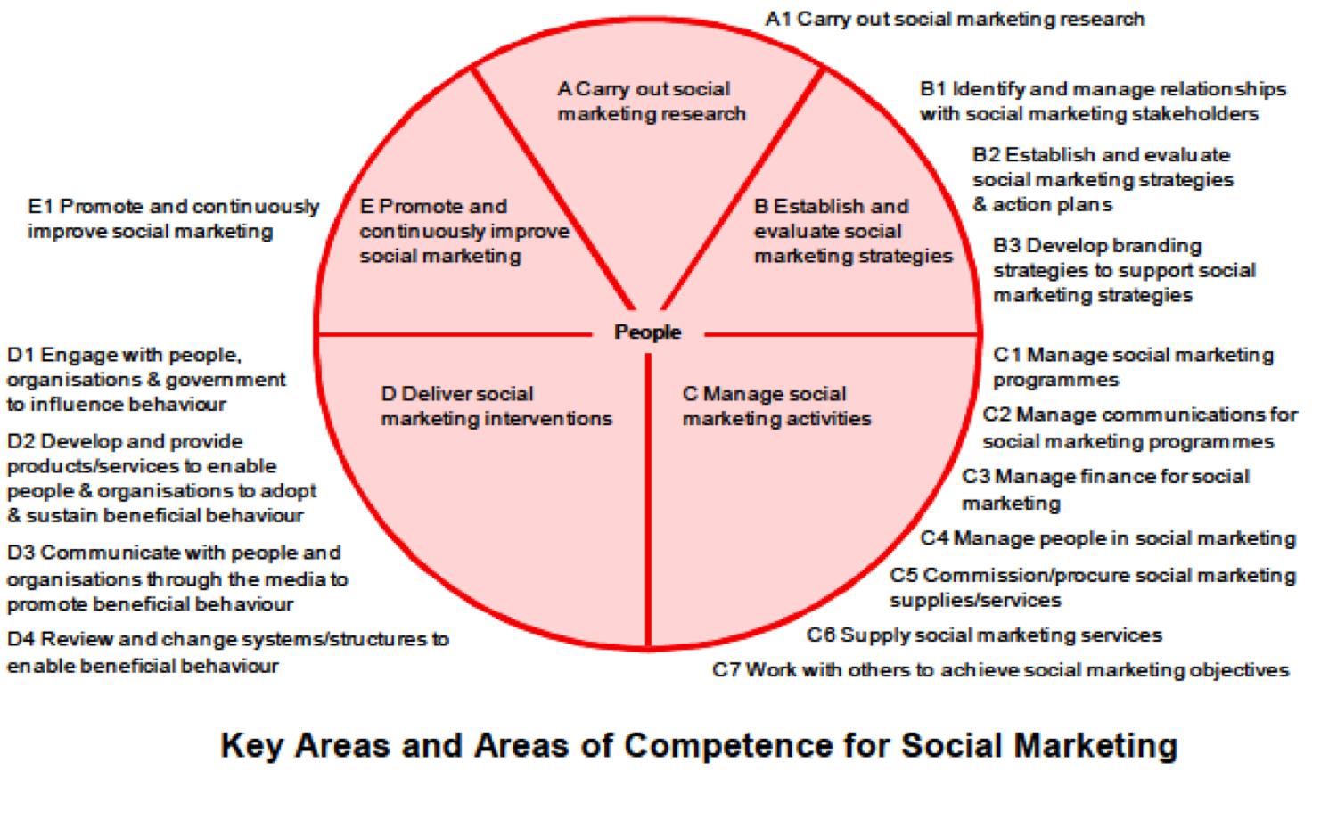 Social marketing competencies 2