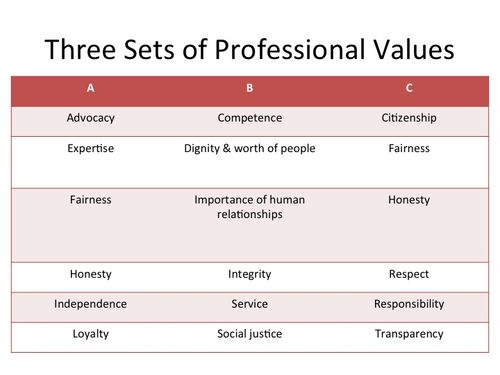 Values - AMA, PRSA, NASW