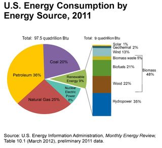 Renewable_energy_consumption_by_source_and_sector_2011-large