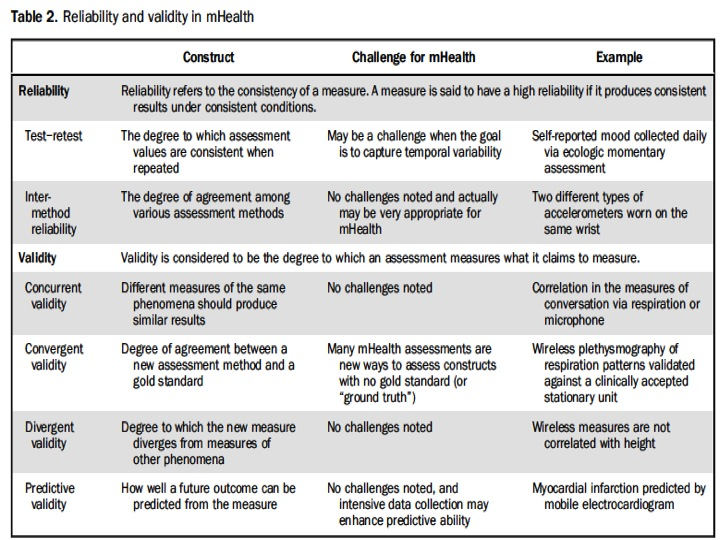 Reliability and Validity Matrix
